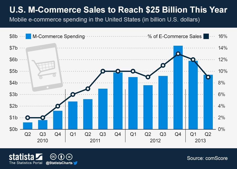 Infographic: U.S. M-Commerce Sales to Reach $25 Billion This Year | Statista