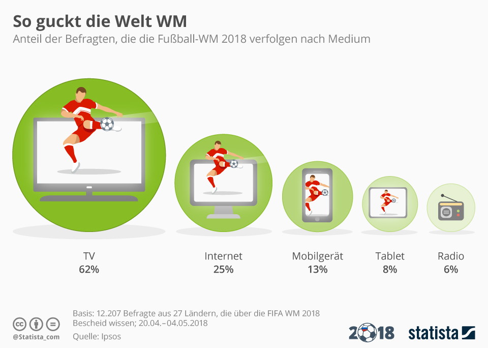 Infografik: So guckt die Welt WM | Statista