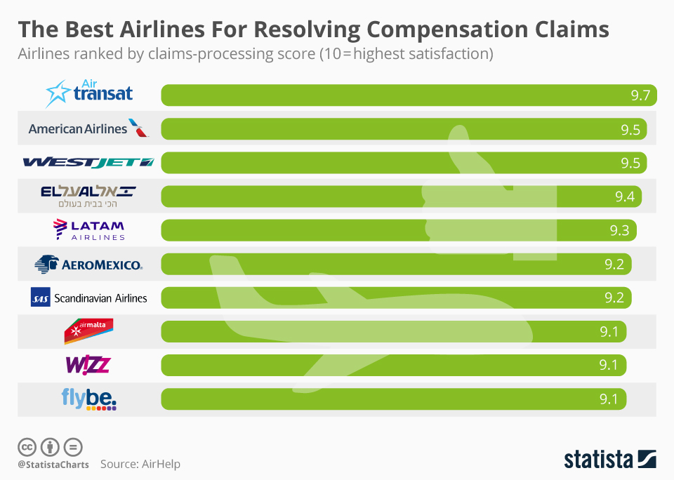 Infographic: The Best Airlines For Resolving Compensation Claims  | Statista