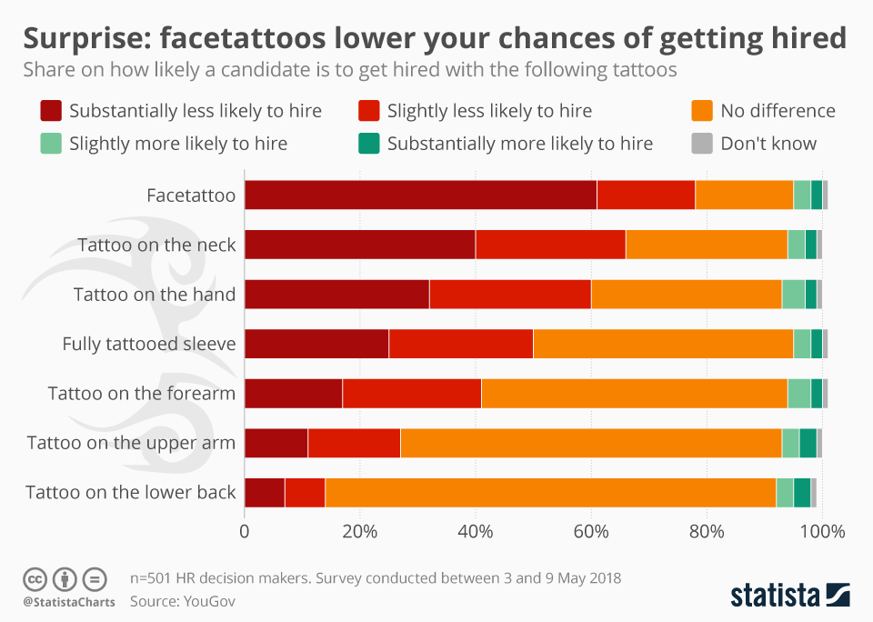 Infographic: Surprise: facetattoos lower your chances of getting hired | Statista