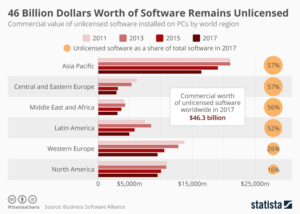 Infographic: 46 Billion Dollars Worth of Software Remains Unlicensed | Statista