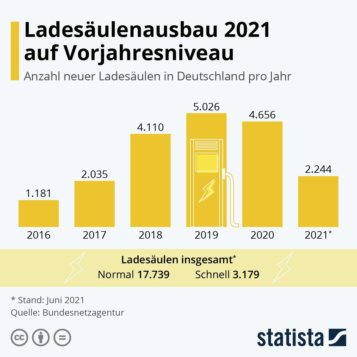 Infografik: Der E-Auto-Ausbau schreitet voran | Statista