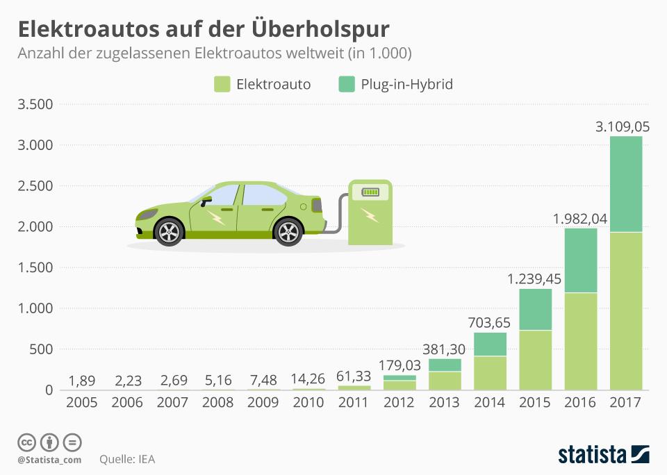 Infografik: Elektroautos auf der Überholspur | Statista