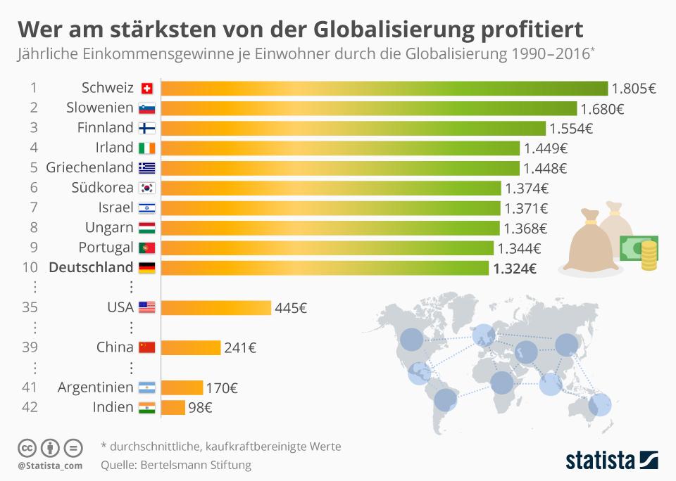 Infografik: Wer am stärksten von der Globalisierung profitiert | Statista