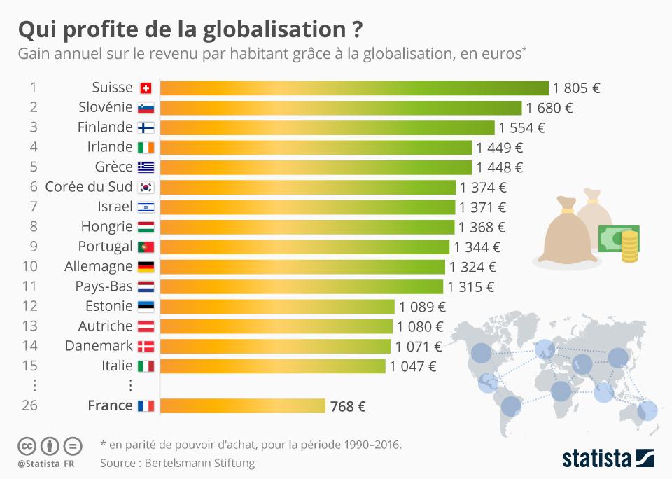 Infographie: Qui profite de la globalisation ?    Statista