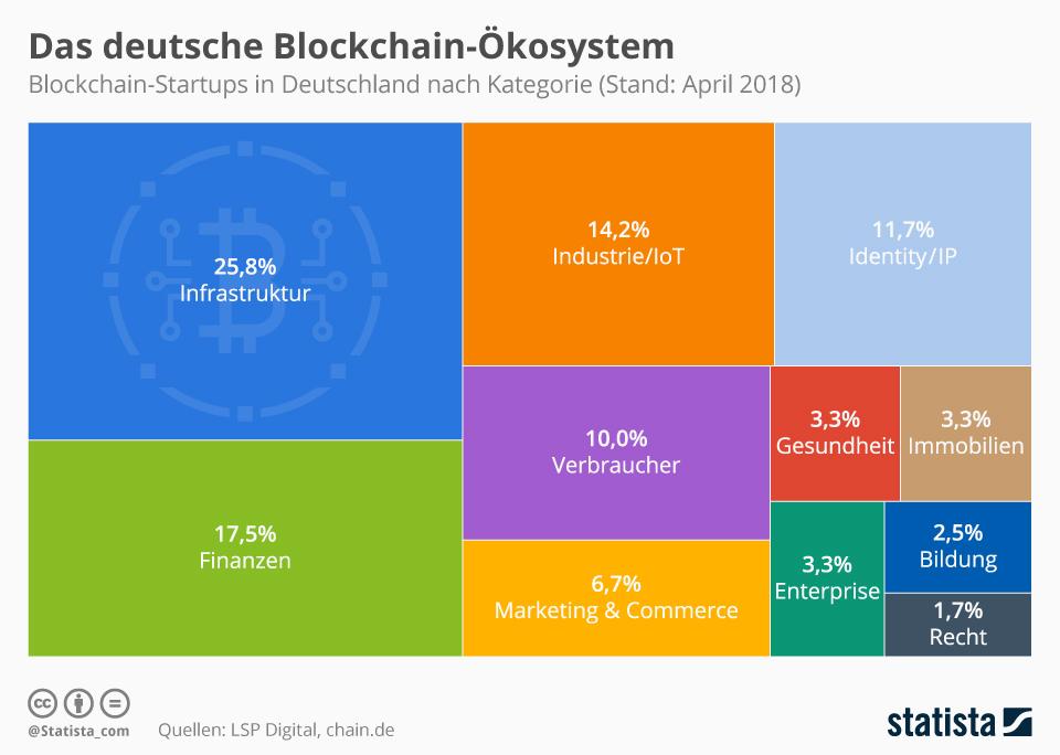 Infografik: Das deutsche Blockchain-Ökosystem | Statista