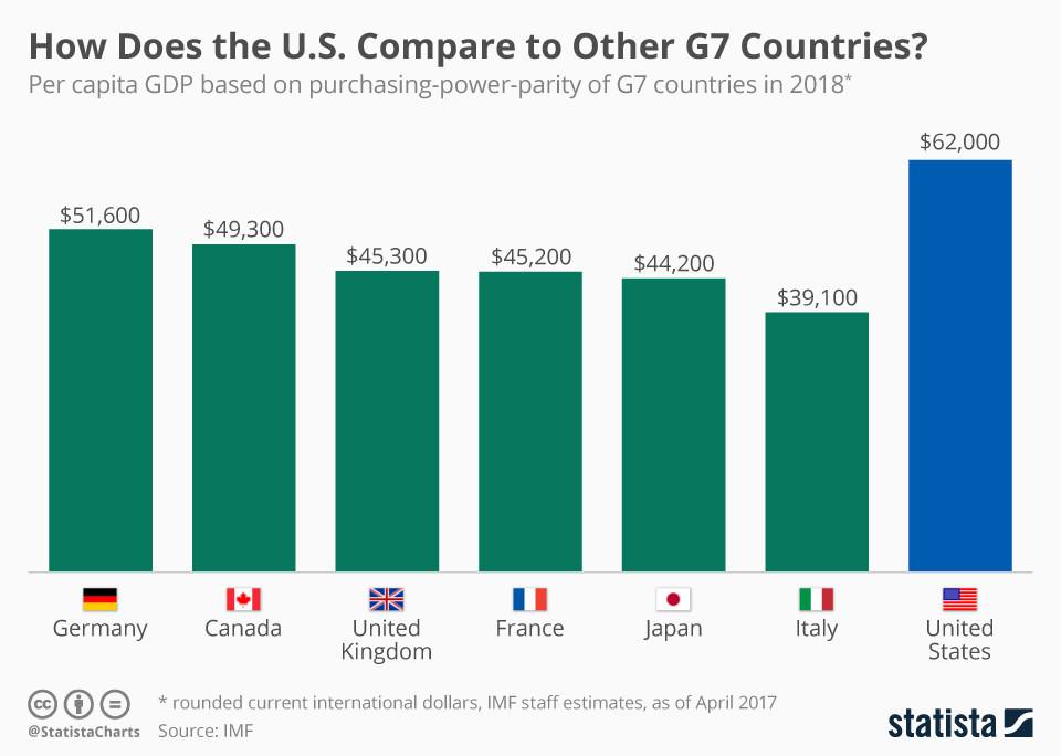 Infographic: How Does America Compare to Other G7 Countries? | Statista