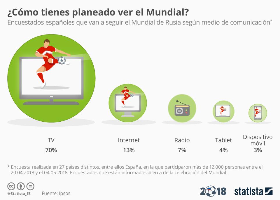 Infografía: La TV, coprotagonista del Mundial | Statista