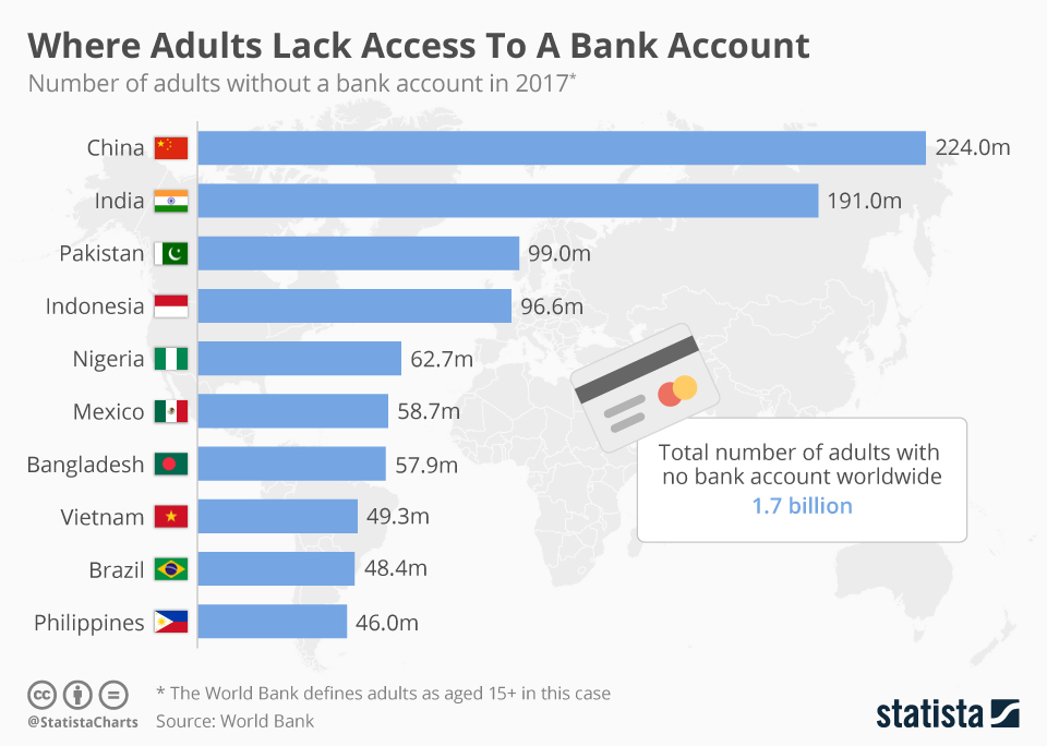 Infographic: Where Adults Lack Access To A Bank Account   Statista