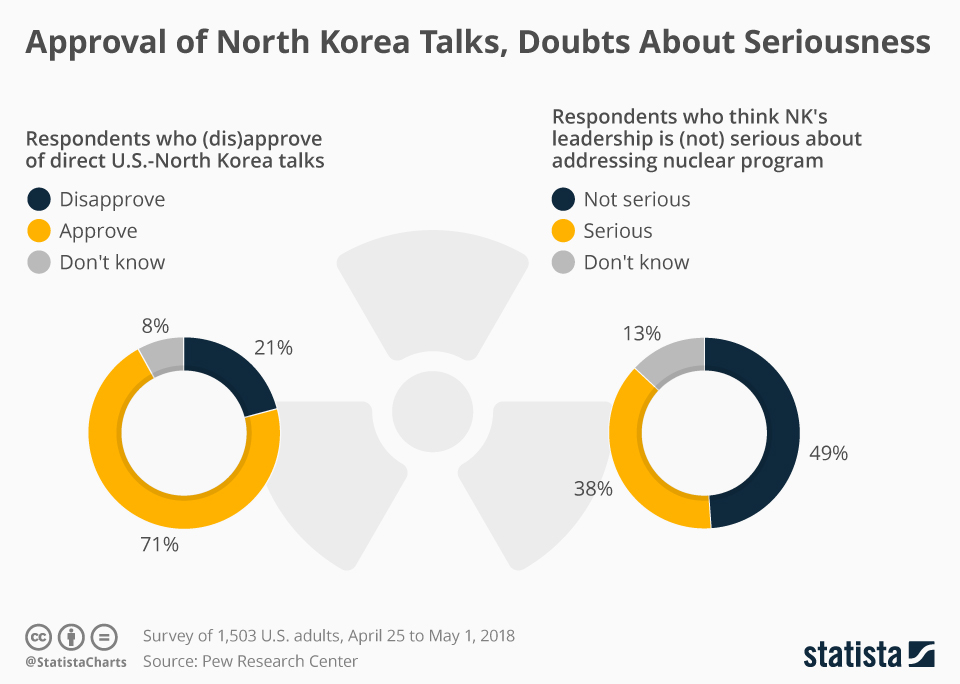 Infographic: Approval of North Korea Talks, Doubts About Seriousness | Statista