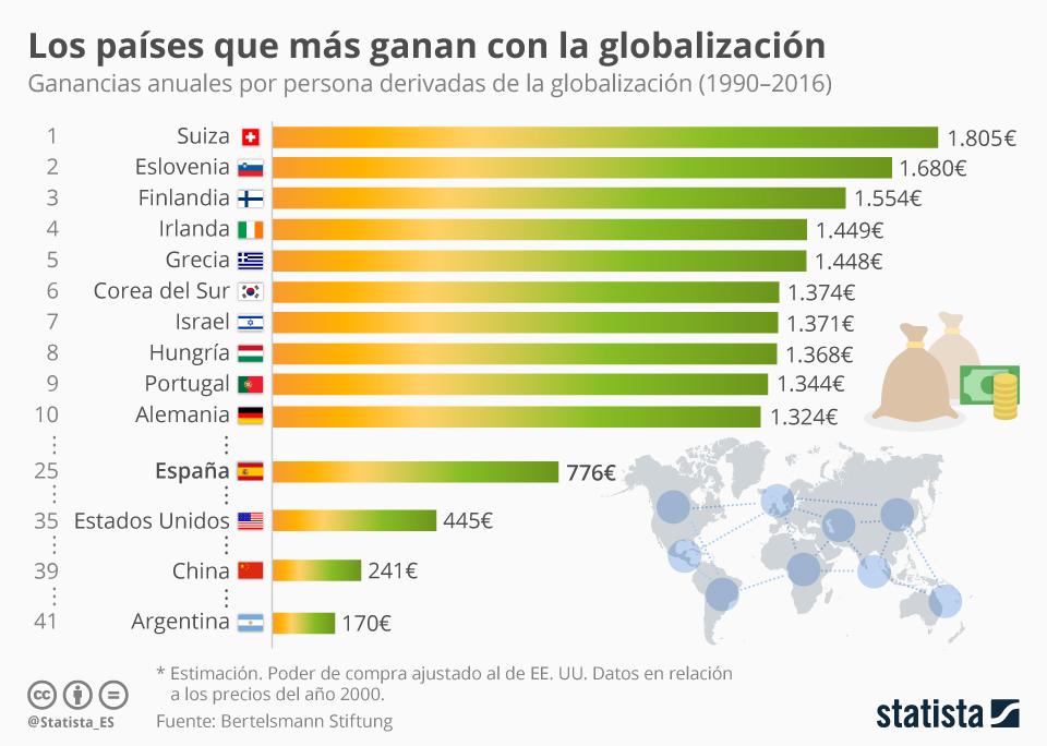Infografía: ¿Nos ha hecho la globalización más ricos?  | Statista