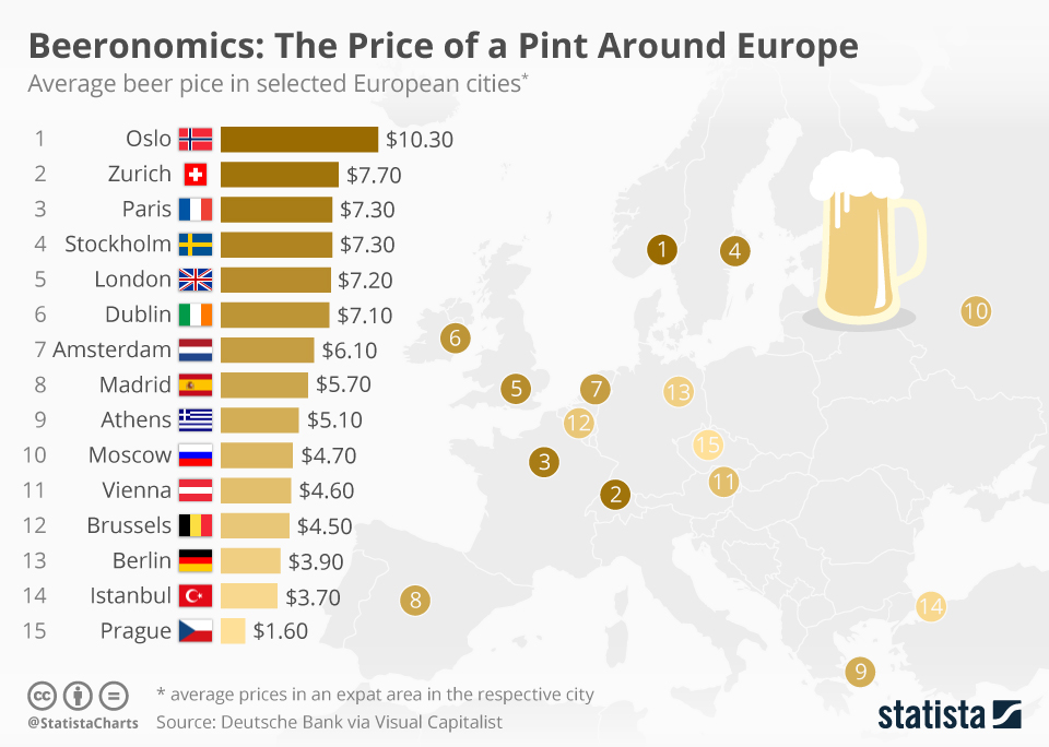 Infographic: Beeronomics: The Price of a Pint Around Europe | Statista