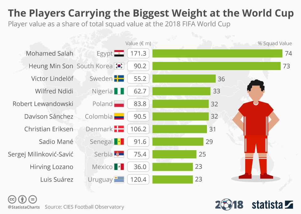 Infographic: The Players Carrying The Biggest Weight at the World Cup    Statista