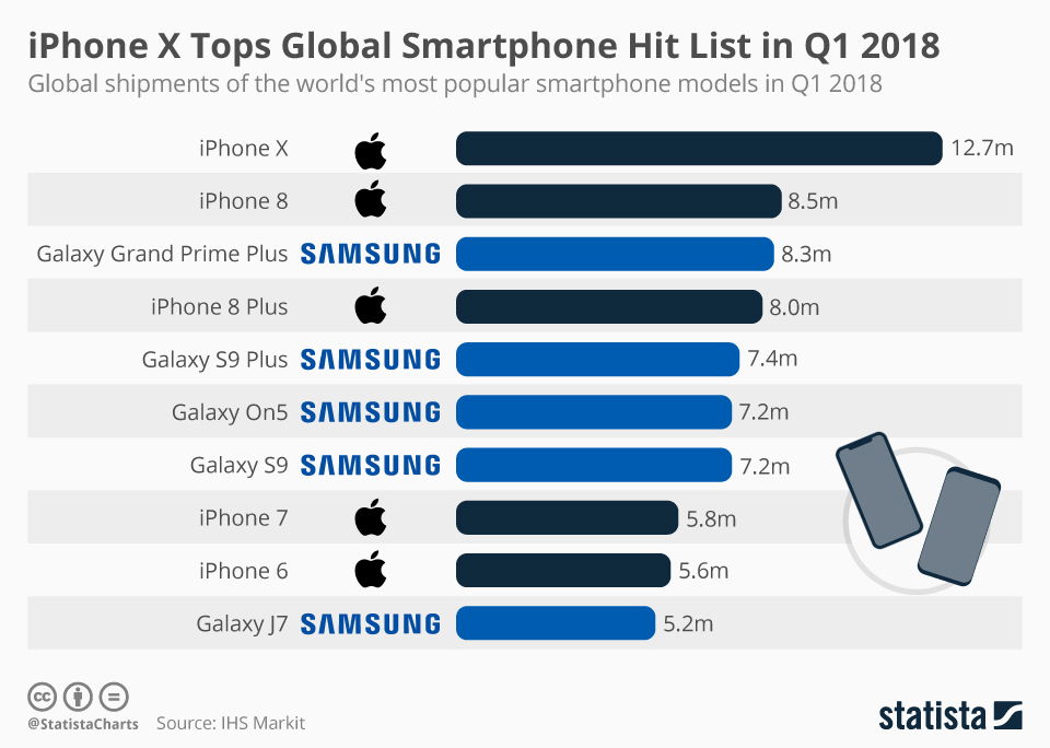 Infographic: iPhone X Tops Global Smartphone Hit List in Q1 2018 | Statista