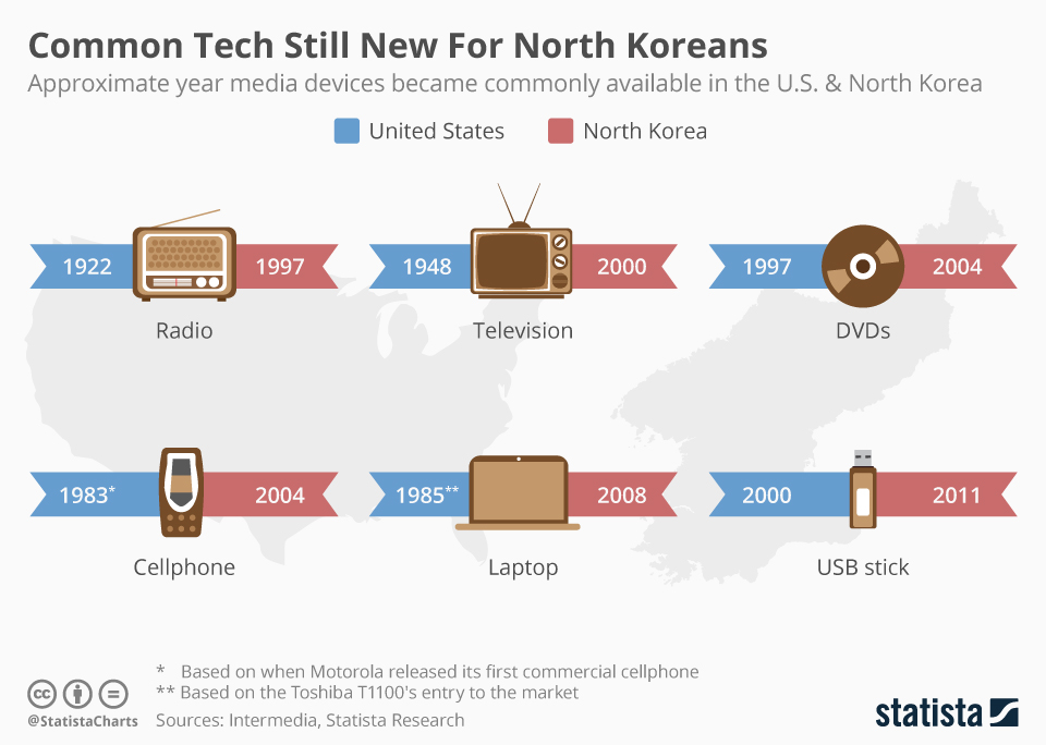Infographic: Common Tech Still New For North Koreans  | Statista