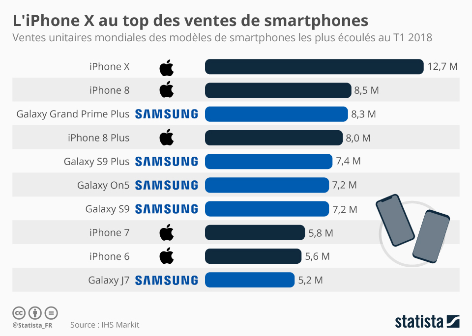 Infographie: L'iPhone X au top des ventes de smartphones | Statista