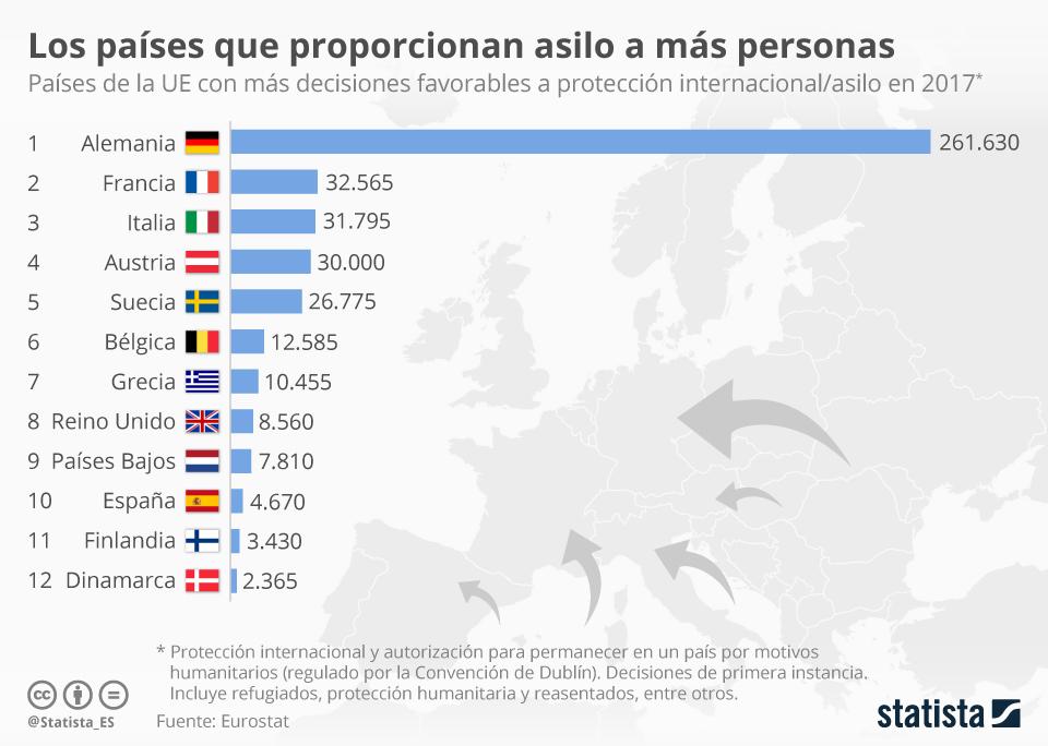 Infografía: Los países que más solicitudes de asilo aceptan en la UE | Statista