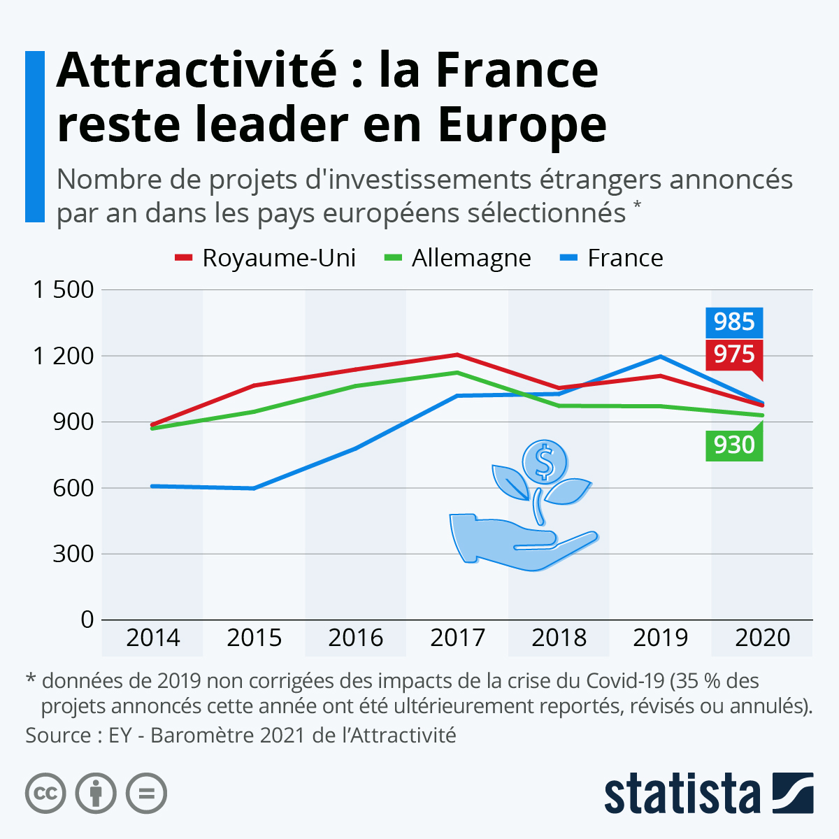 Infographie: Attractivité : la France reste leader en Europe | Statista