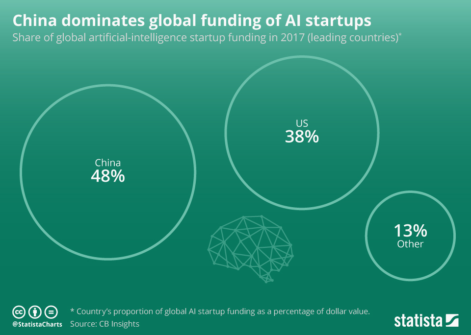 Infographic: China dominates global funding of AI startups  | Statista