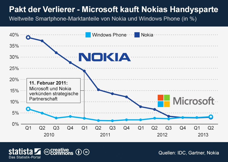 Infografik: Pakt der Verlierer - Microsoft kauft Nokias Handysparte | Statista