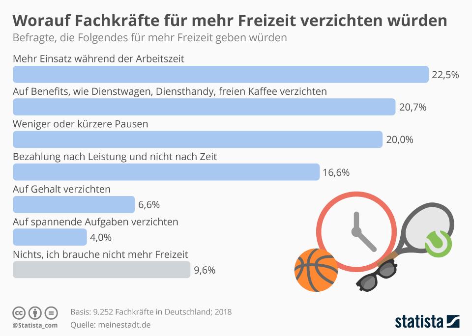 Infografik: Worauf Fachkräfte für mehr Freizeit verzichten würden | Statista