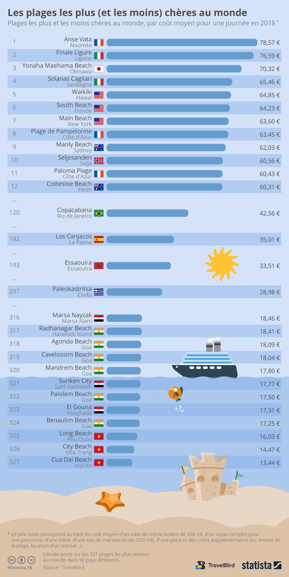 Infographie: Les plages les plus (et les moins) chères au monde | Statista