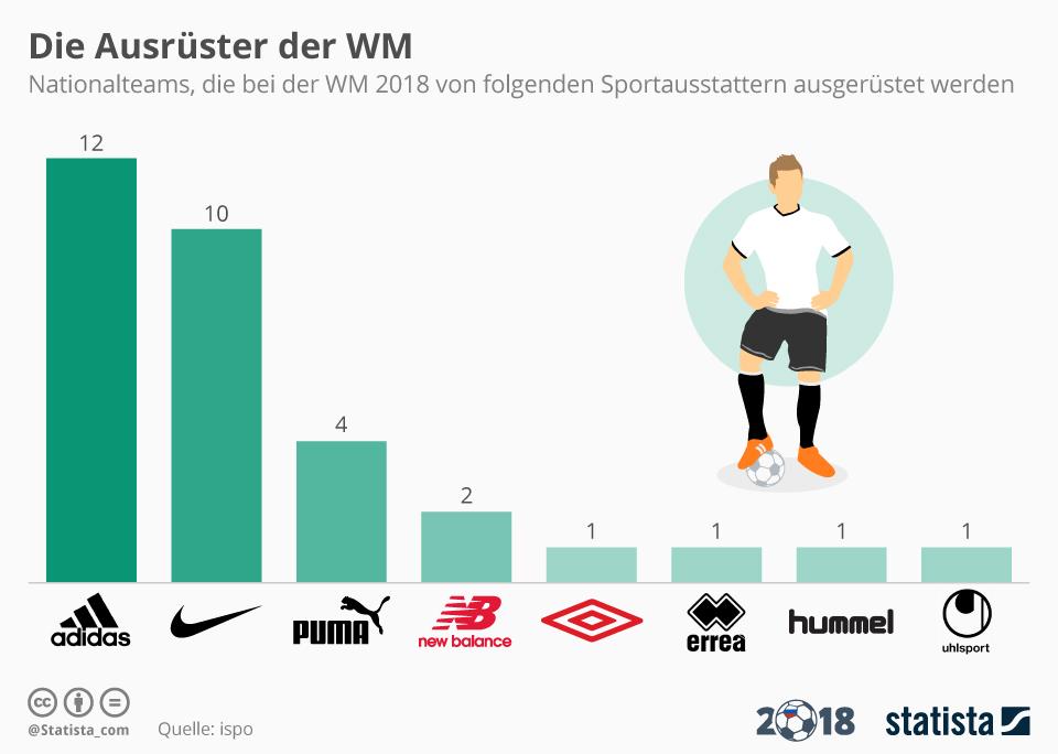 Infografik: Die Ausrüster der WM | Statista