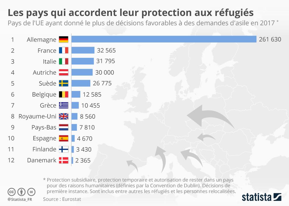 Infographie: Les pays qui accordent leur protection aux réfugiés | Statista