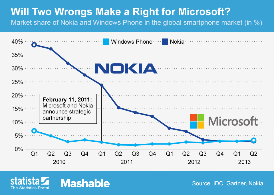 Infographic: Will Two Wrongs Make a Right for Microsoft? | Statista