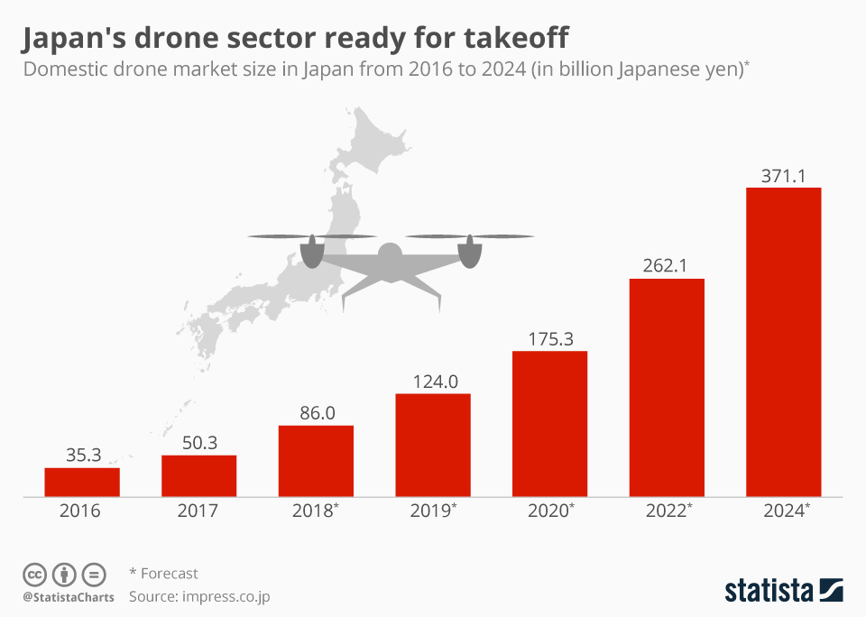 Infographic: Japan's drone sector ready for takeoff  | Statista