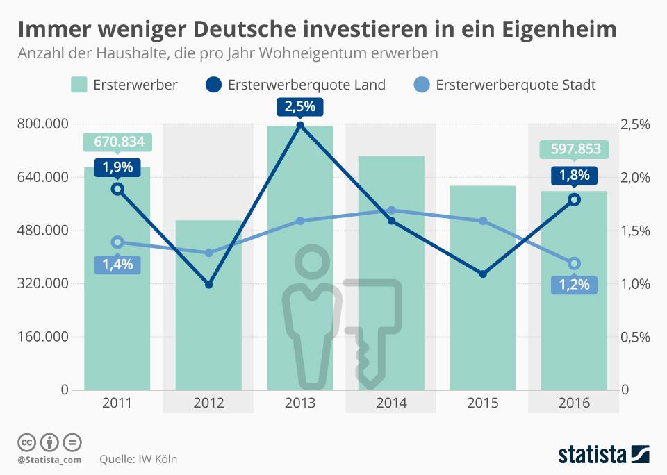 Infografik: Immer weniger Deutsche investieren in ein Eigenheim | Statista