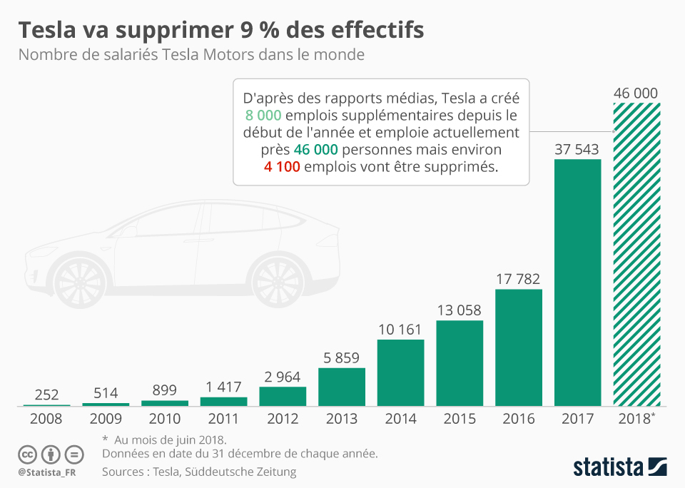 Infographie: Tesla va supprimer 9% des effectifs | Statista