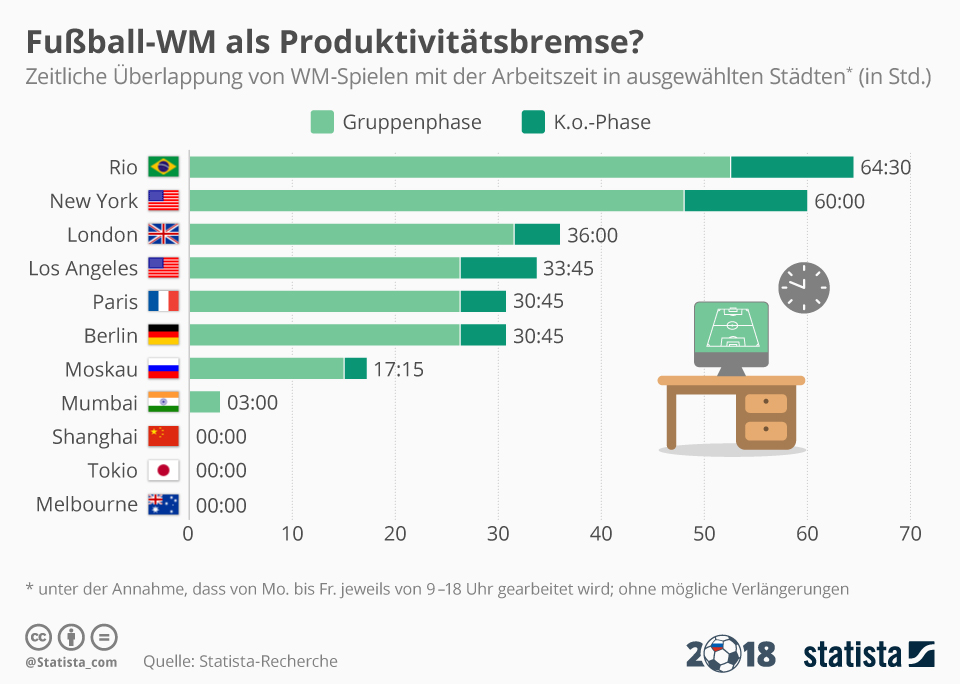 Infografik: Fußball-WM als Produktivitätsbremse? | Statista