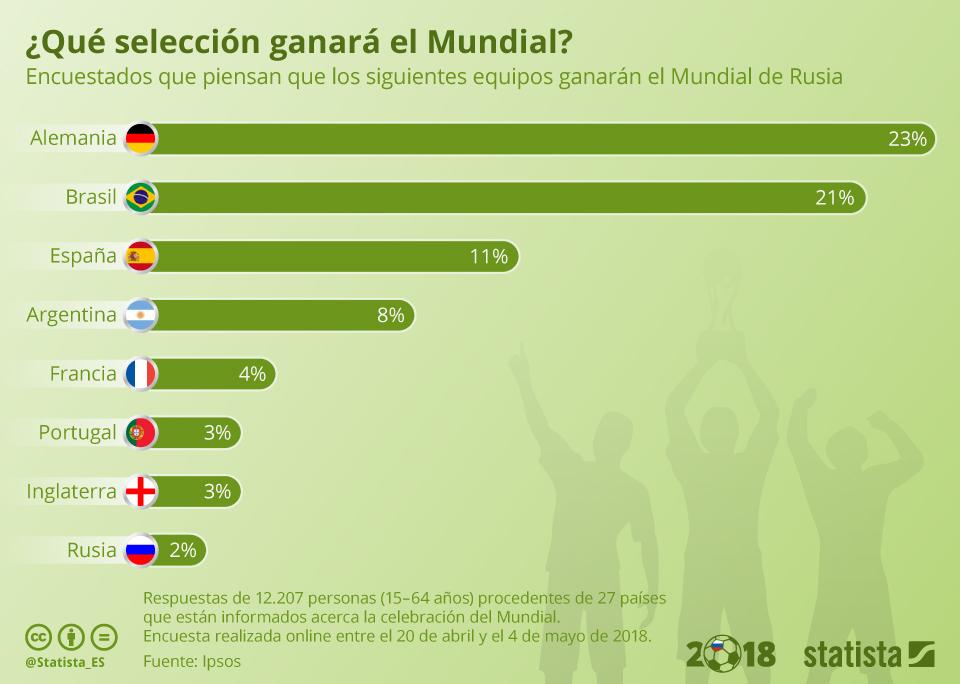 Infografía: España, vista como tercera campeona más probable del Mundial en una encuesta internacional | Statista