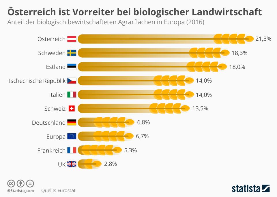 Infografik: Österreich ist Vorreiter bei biologischer Landwirtschaft | Statista