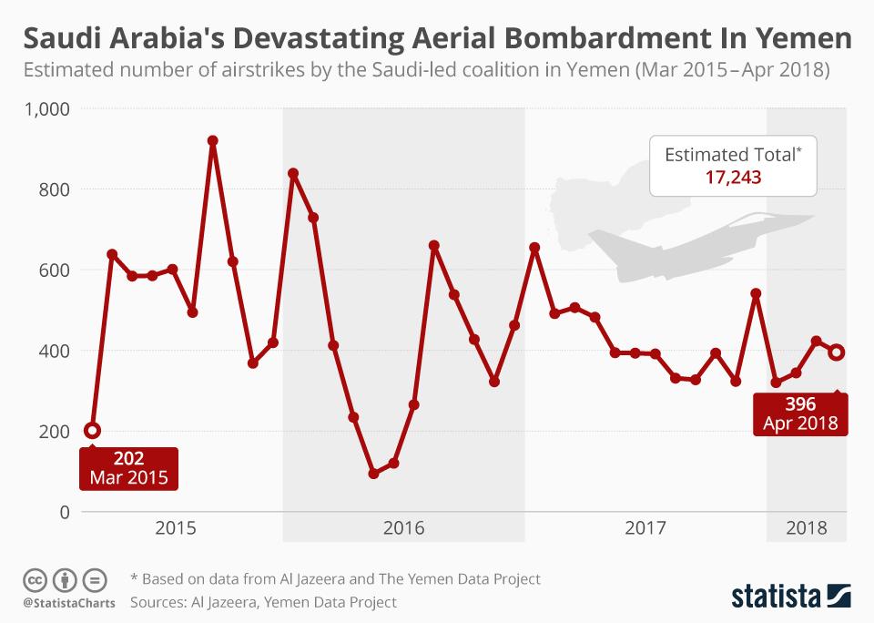 Infographic: Saudi Arabia's Devastating Aerial Bombardment In Yemen  | Statista