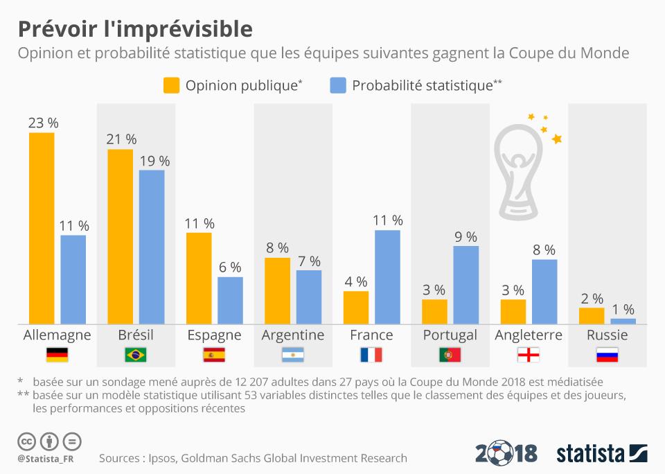 Infographie: Prévoir l'imprévisible | Statista