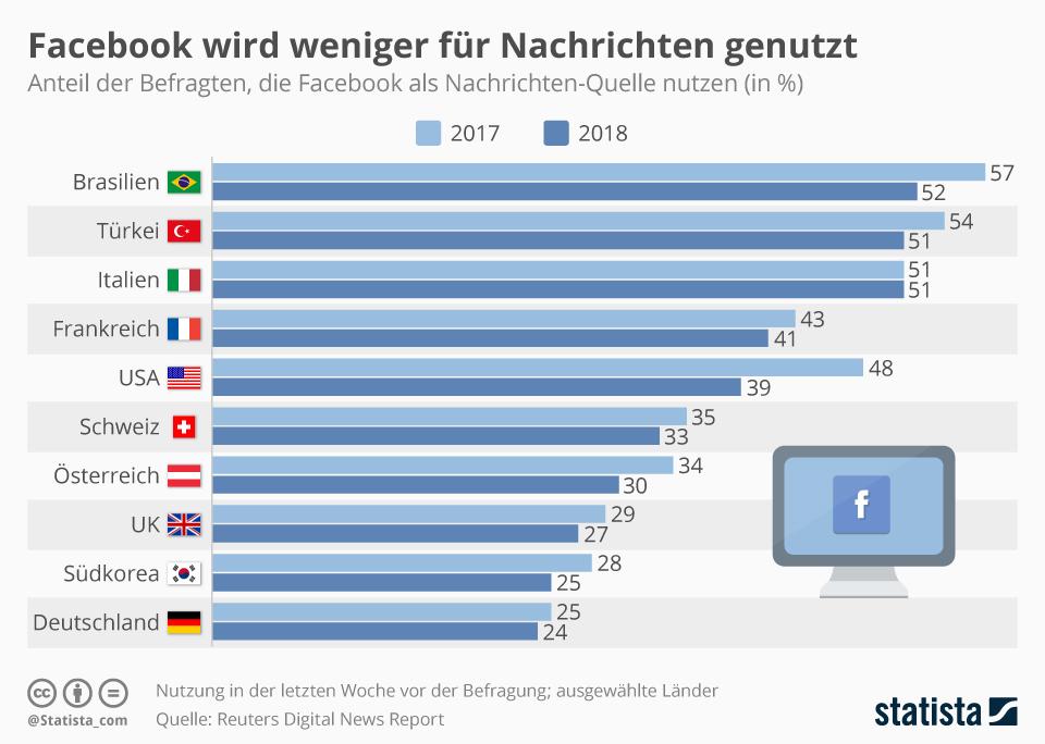 Infografik: Facebook wird weniger für Nachrichten genutzt | Statista