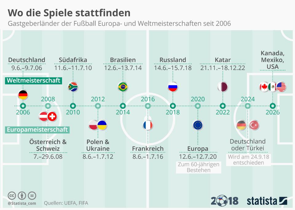Infografik: Wo die Spiele stattfinden | Statista