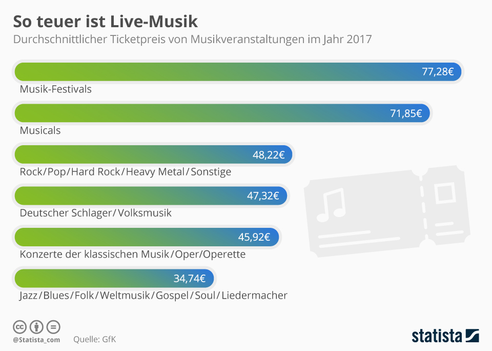 Infografik: So teuer ist Live-Musik | Statista