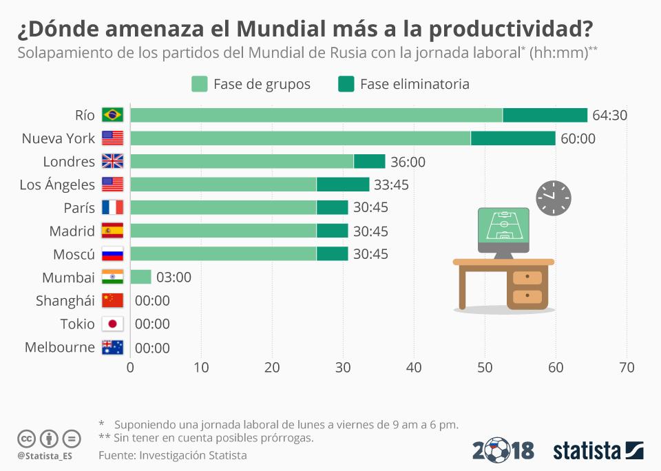 Infografía: ¿Dónde amenaza el Mundial más la productividad?  | Statista
