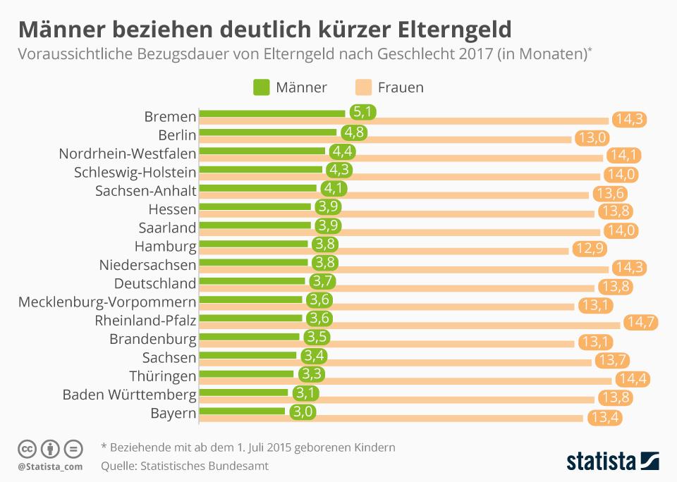 Infografik: Männer beziehen deutlich kürzer Elterngeld | Statista