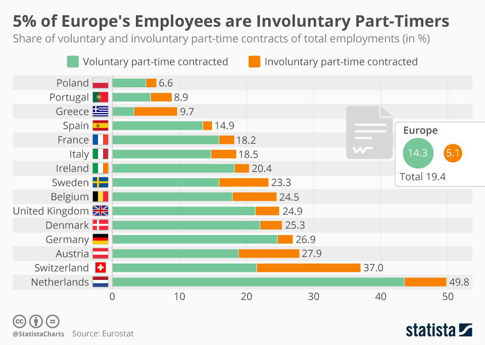 Infographic: 5% of Europe's are Involuntary Part-Timers | Statista