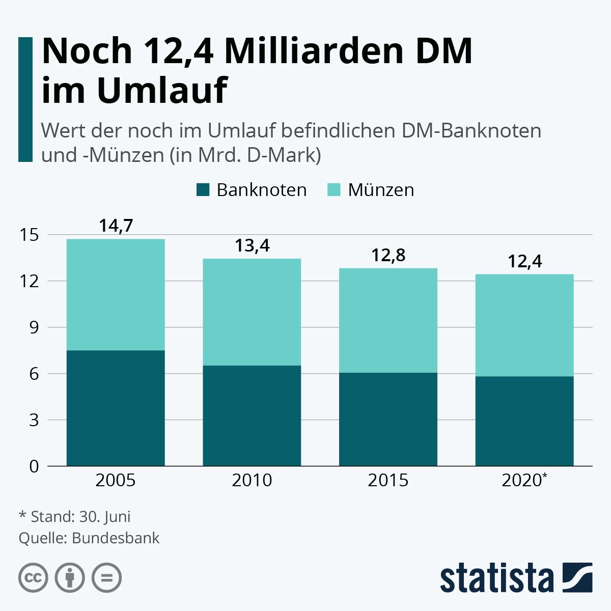 Infografik: Noch 12,4 Milliarden DM im Umlauf | Statista