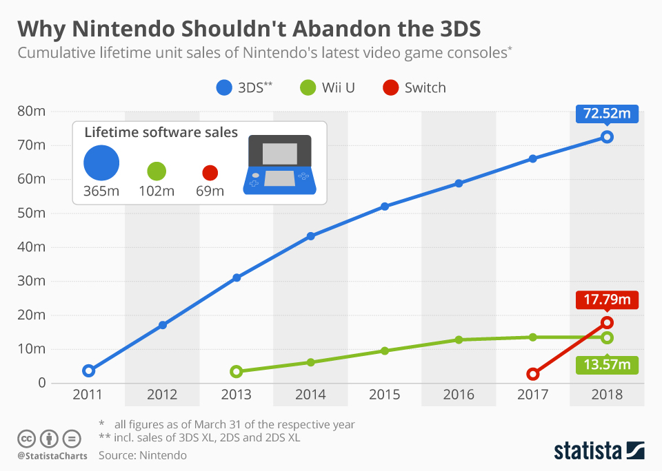 Infographic: Why Nintendo Shouldn't Abandon the 3DS | Statista