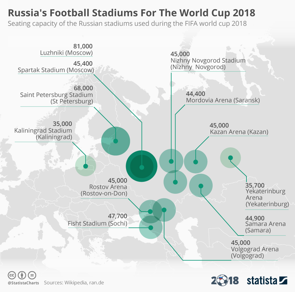 Infographic: Russia's Football Stadiums For The World Cup 2018   Statista