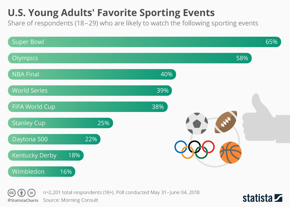 Infographic: U.S. Young Adults' Favorite Sporting Events | Statista