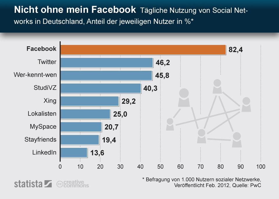 Infografik: Nicht ohne mein Facebook - Tägliche Nutzung von Social Networks in Deutschland | Statista