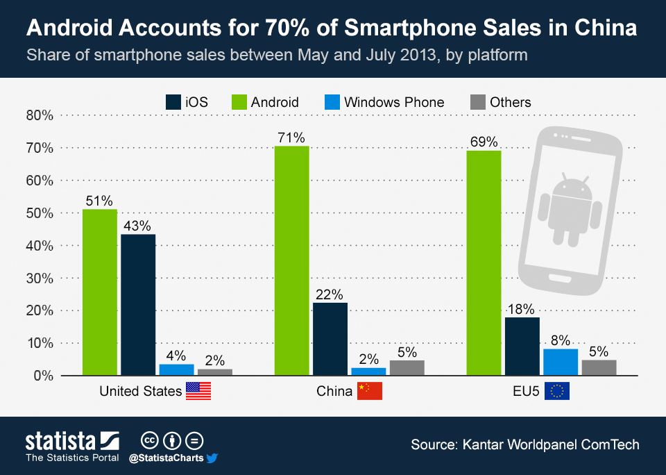 Infographic: Android Accounts for 70% of Smartphone Sales in China | Statista