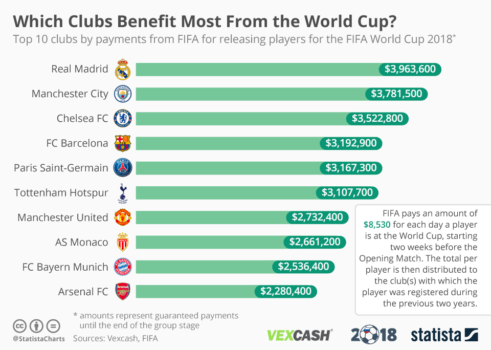 Infographic: Which Clubs Benefit Most From the World Cup? | Statista